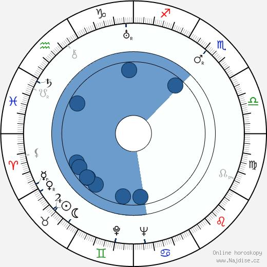 Miklós László wikipedie, horoscope, astrology, instagram