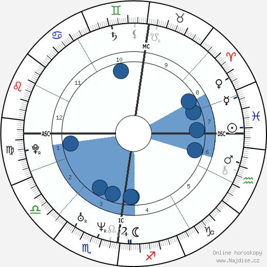 Mikuláš Koperník wikipedie, horoscope, astrology, instagram