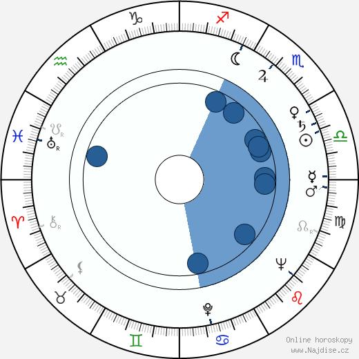 Mikuláš Ladižinský wikipedie, horoscope, astrology, instagram