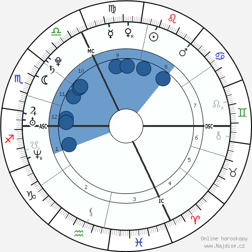 Mila Kunis wikipedie, horoscope, astrology, instagram