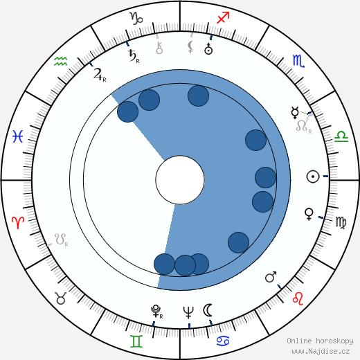 Míla Svoboda wikipedie, horoscope, astrology, instagram