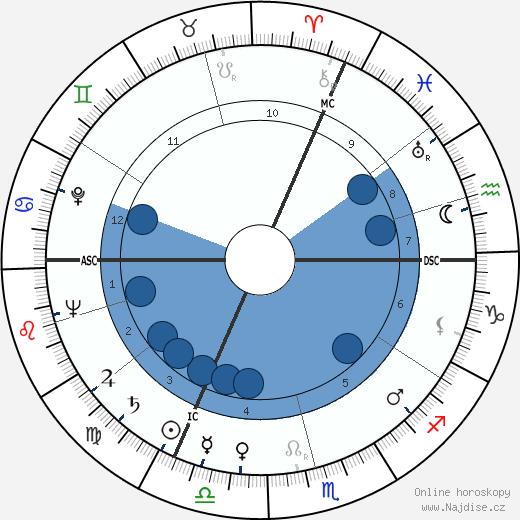 Míla Tomášová wikipedie, horoscope, astrology, instagram