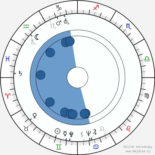 Milada Horutová wikipedie, horoscope, astrology, instagram