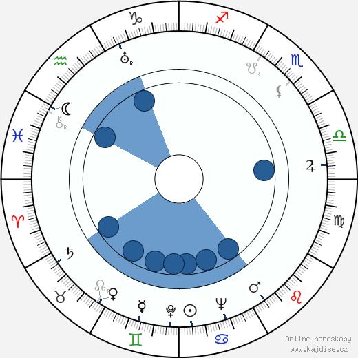 Milada Ježková wikipedie, horoscope, astrology, instagram