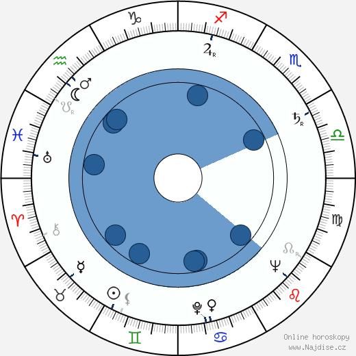 Milada Šubrtová wikipedie, horoscope, astrology, instagram