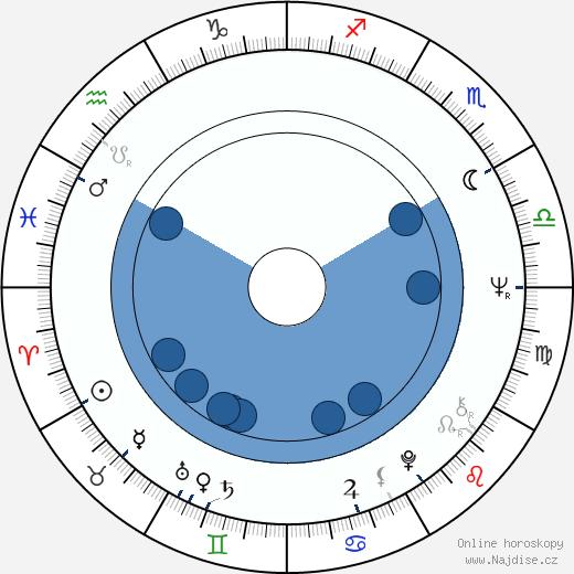 Milan Černohouz wikipedie, horoscope, astrology, instagram