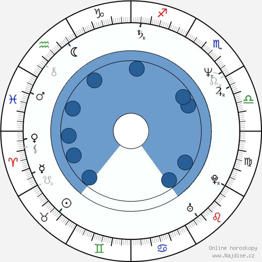 Milan Křesina wikipedie, horoscope, astrology, instagram