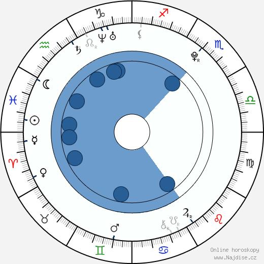 Milan Sáblík wikipedie, horoscope, astrology, instagram
