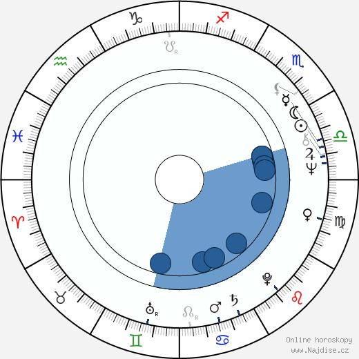 Milan Šebesta wikipedie, horoscope, astrology, instagram