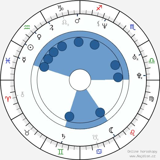 Milan Šimáček wikipedie, horoscope, astrology, instagram