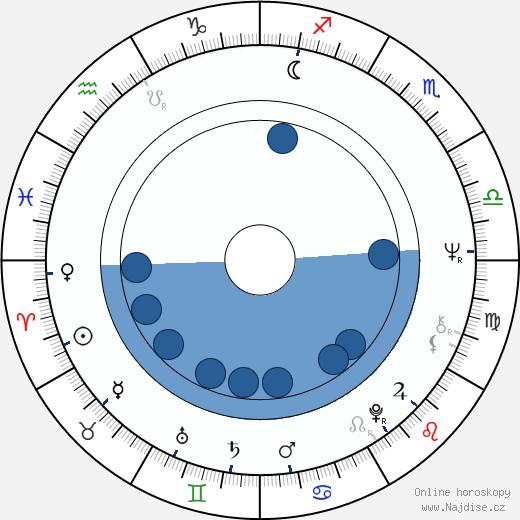 Milan Stehlík wikipedie, horoscope, astrology, instagram