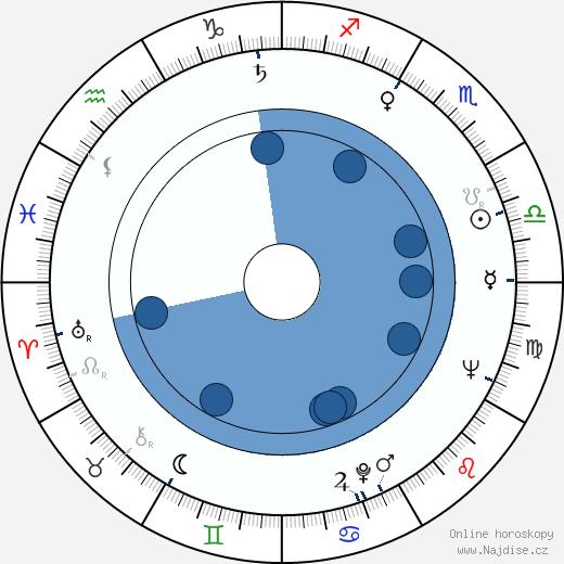 Milena Asmanová wikipedie, horoscope, astrology, instagram