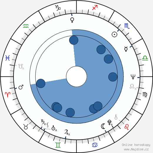 Milena Zahrynowská wikipedie, horoscope, astrology, instagram