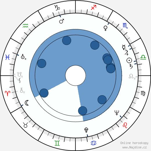 Milica Kolofíková wikipedie, horoscope, astrology, instagram