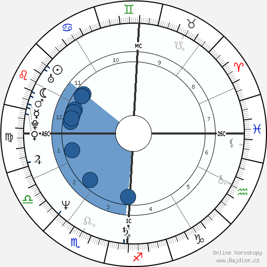 Milko Skofic Jr. wikipedie, horoscope, astrology, instagram