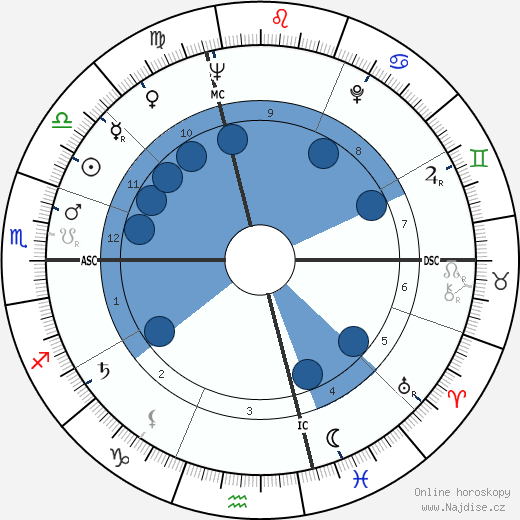 Milorad Pavic wikipedie, horoscope, astrology, instagram