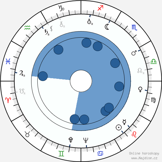 Miloš Cettl wikipedie, horoscope, astrology, instagram