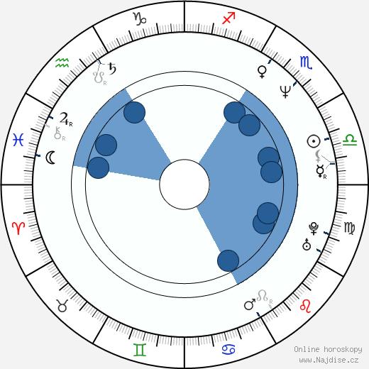 Miloš Koterec wikipedie, horoscope, astrology, instagram