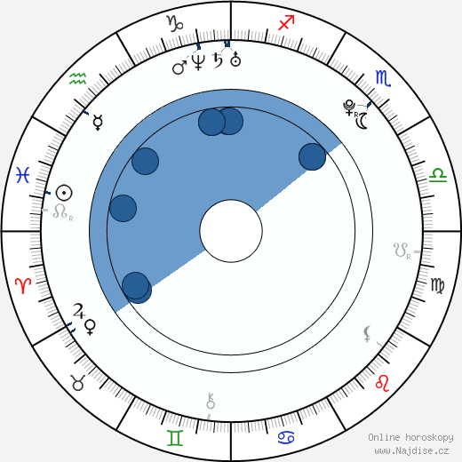Miloš Lačný wikipedie, horoscope, astrology, instagram