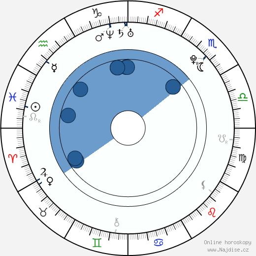 Miloš Lačný wikipedie, horoscope, astrology, instagram