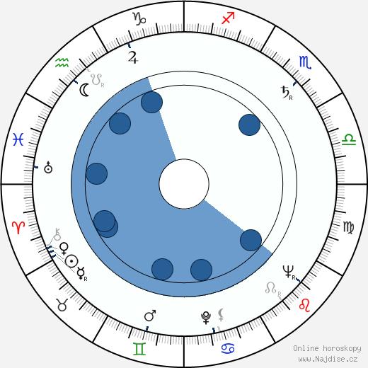 Miloš Nesvadba wikipedie, horoscope, astrology, instagram