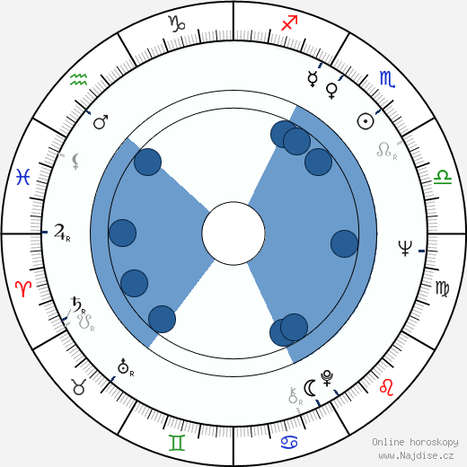 Miloš Radivojević wikipedie, horoscope, astrology, instagram