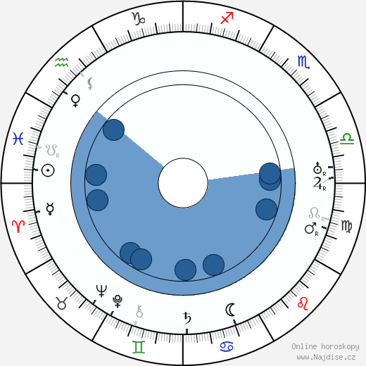 Miloš Šubrt wikipedie, horoscope, astrology, instagram