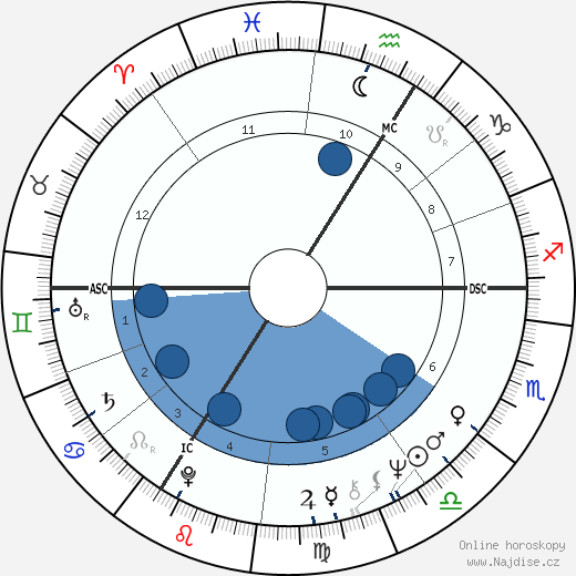 Miloš Zeman wikipedie, horoscope, astrology, instagram