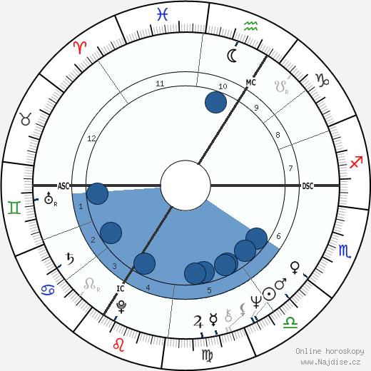 Miloš Zeman wikipedie, horoscope, astrology, instagram