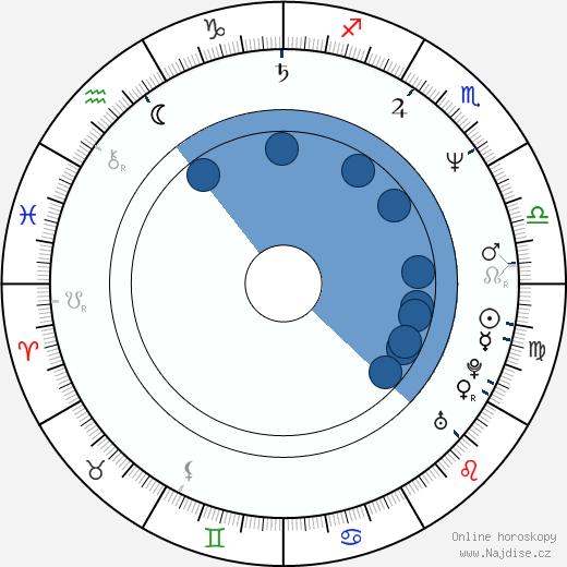 Miloš Žiak wikipedie, horoscope, astrology, instagram