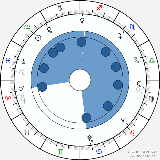 Miloslav Homola wikipedie, horoscope, astrology, instagram