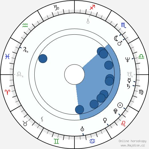 Miloslav Horáček wikipedie, horoscope, astrology, instagram