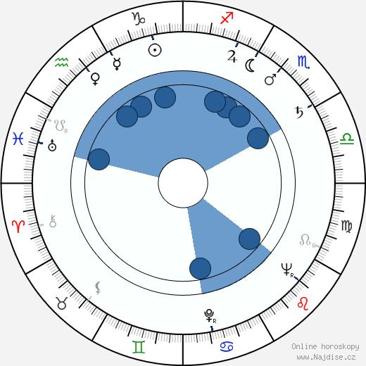 Miloslav Hůrka wikipedie, horoscope, astrology, instagram