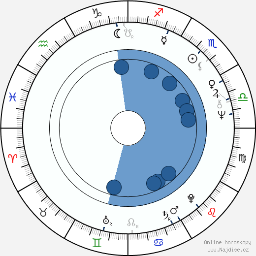 Miloslav Maršálek wikipedie, horoscope, astrology, instagram