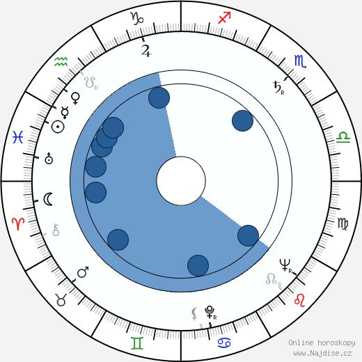 Miloslav Zachata wikipedie, horoscope, astrology, instagram