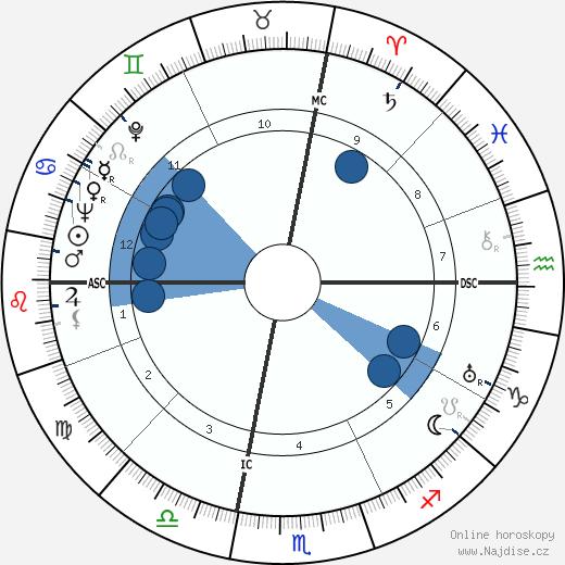 Milton Berle wikipedie, horoscope, astrology, instagram
