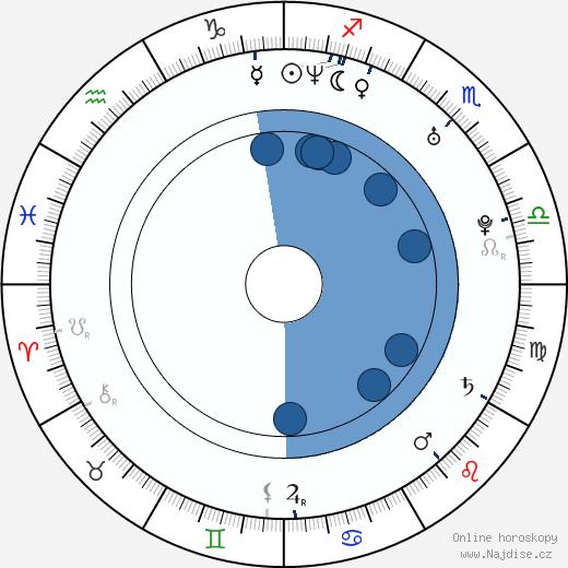 Miluše Bittnerová wikipedie, horoscope, astrology, instagram