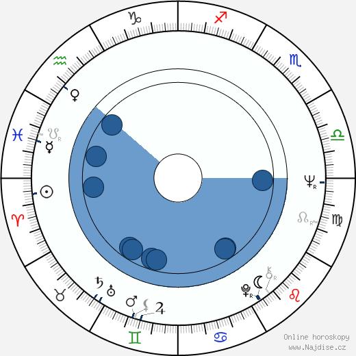 Miluše Dreiseitlová wikipedie, horoscope, astrology, instagram
