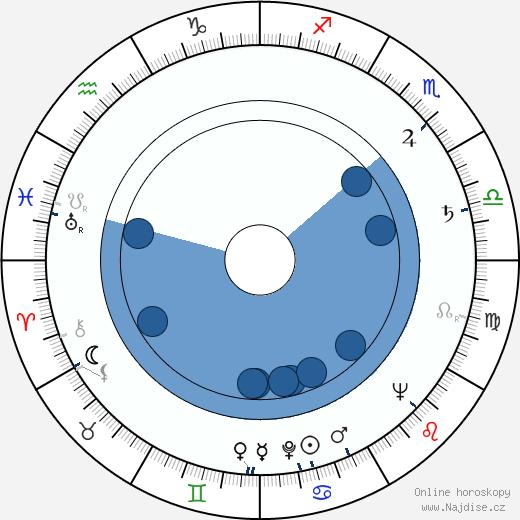 Miluše Zoubková wikipedie, horoscope, astrology, instagram