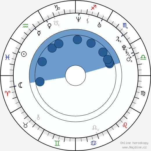 Ming Dao wikipedie, horoscope, astrology, instagram