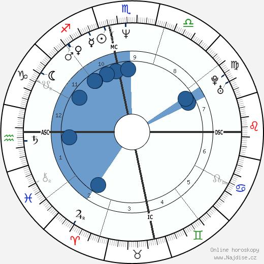 Ming-Na Wen wikipedie, horoscope, astrology, instagram