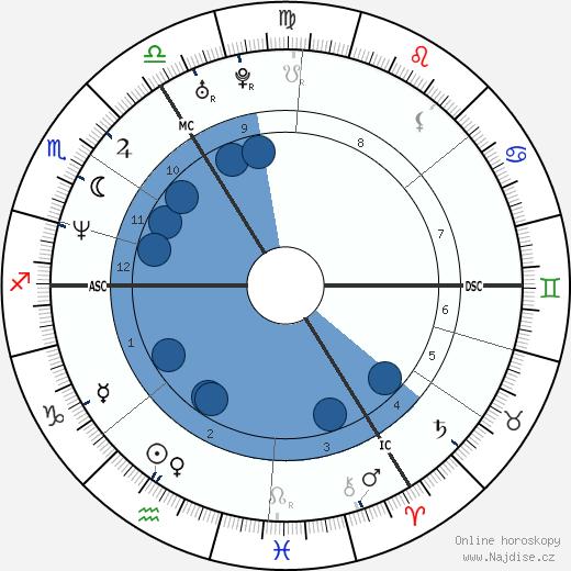 Minnie Driver wikipedie, horoscope, astrology, instagram