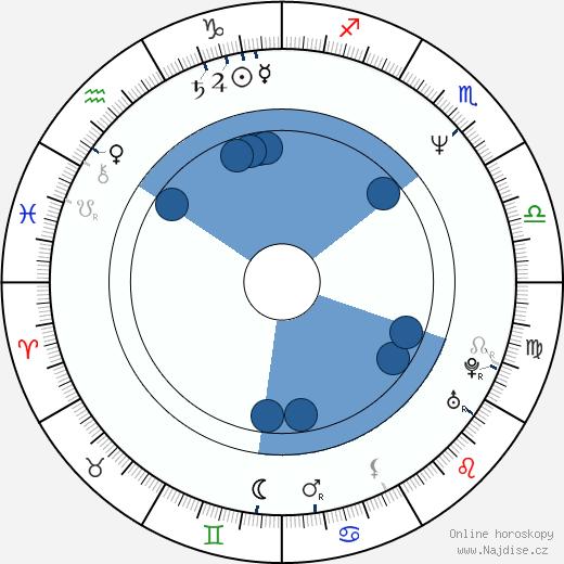 Mio Takaki wikipedie, horoscope, astrology, instagram