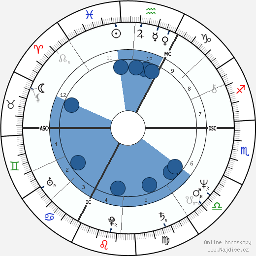 Miou-Miou wikipedie, horoscope, astrology, instagram
