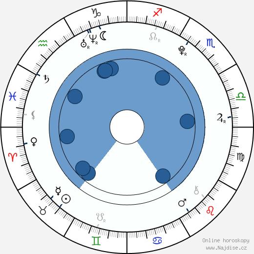 Mirai Šida wikipedie, horoscope, astrology, instagram