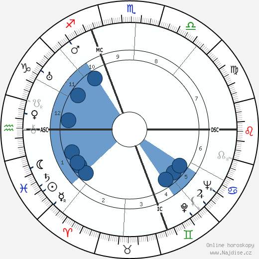 Mircea Eliade wikipedie, horoscope, astrology, instagram
