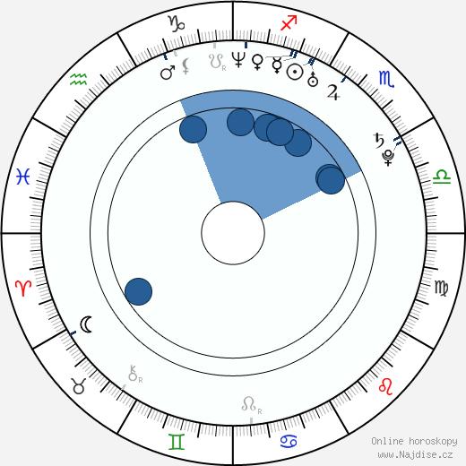 Mircea Monroe wikipedie, horoscope, astrology, instagram