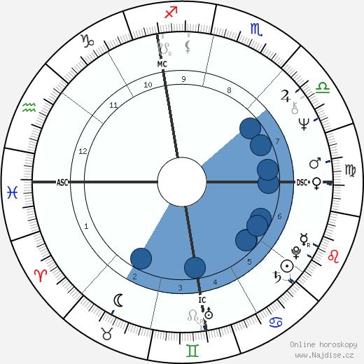 Mireille Mathieu wikipedie, horoscope, astrology, instagram