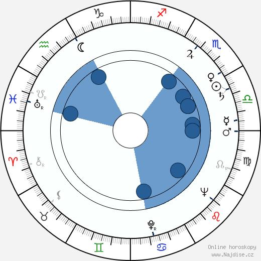 Mirel Iliesiu wikipedie, horoscope, astrology, instagram