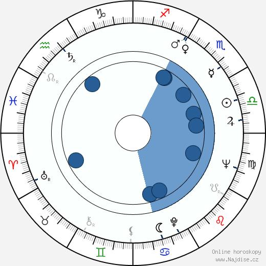 Miriam Hynková wikipedie, horoscope, astrology, instagram